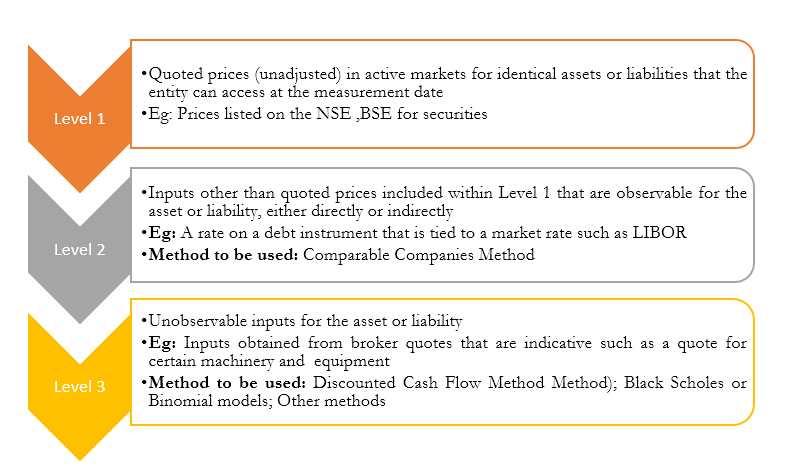Indian Accounting Standard (Ind AS) 113