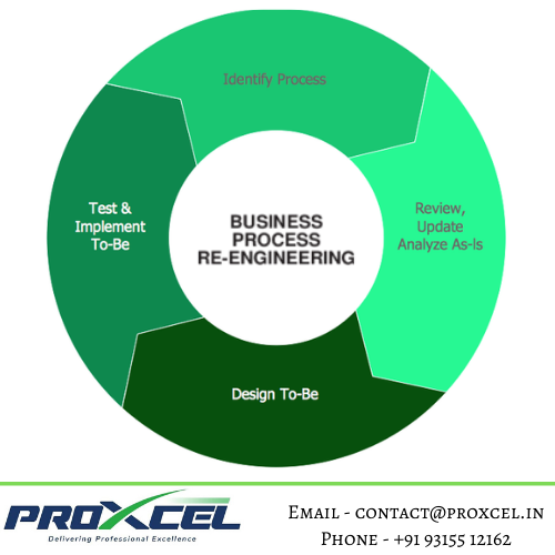 Business Process Reengineering | Let's Improve